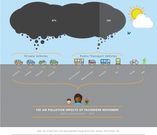 The air pollution impacts of passenger movement